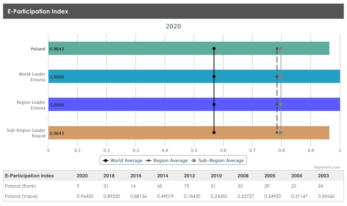 Indeks e-partycypacji ONZ 2020 (Polska)
