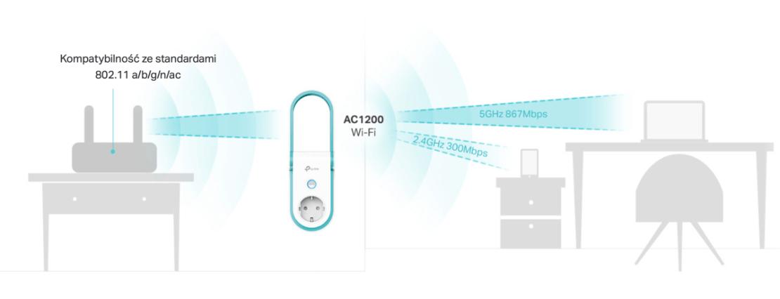 Kompatybilność wzmacniacza RE365 z każdego typu routerami