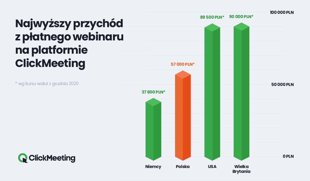 Najwyższy przychód z płatnego webinaru w 2020 roku na ClickMeeting
