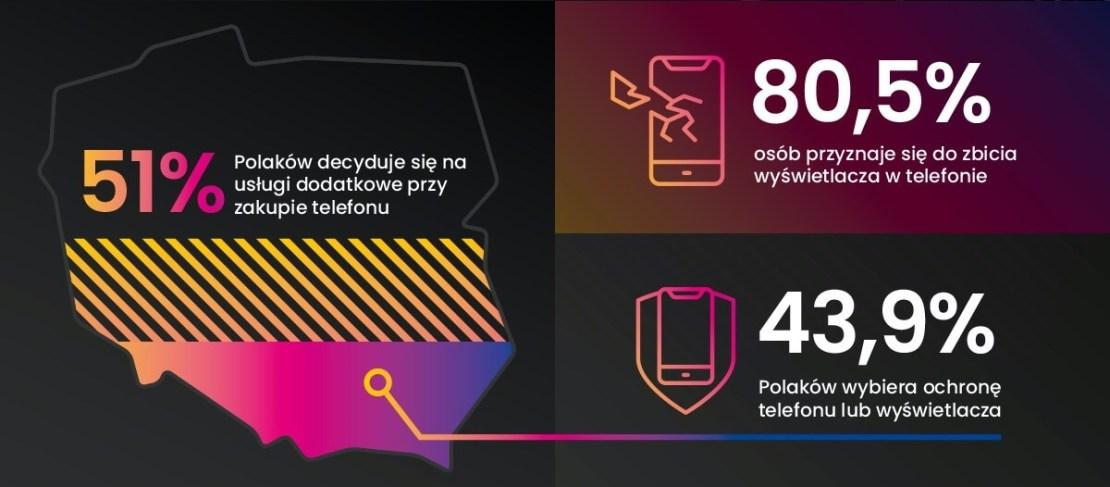Statystyki napra telefonów w Polsce (2021)