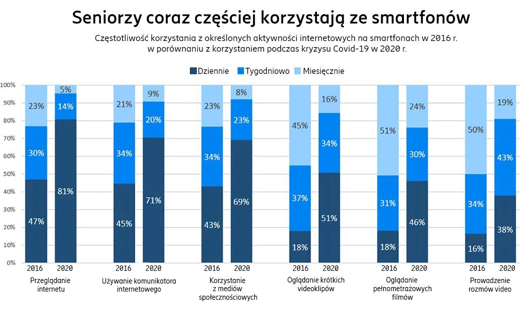 wykres: Korzystanie ze smartfonów przez seniorów w 2020 r.