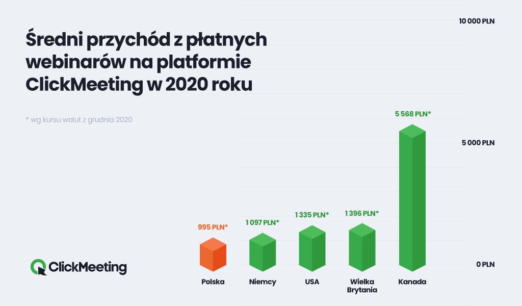 Średni przychód z płatnego webinaru w 2020 roku na ClickMeeting