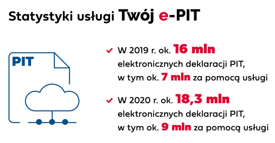 Statystyki usługi Twój e-PIT