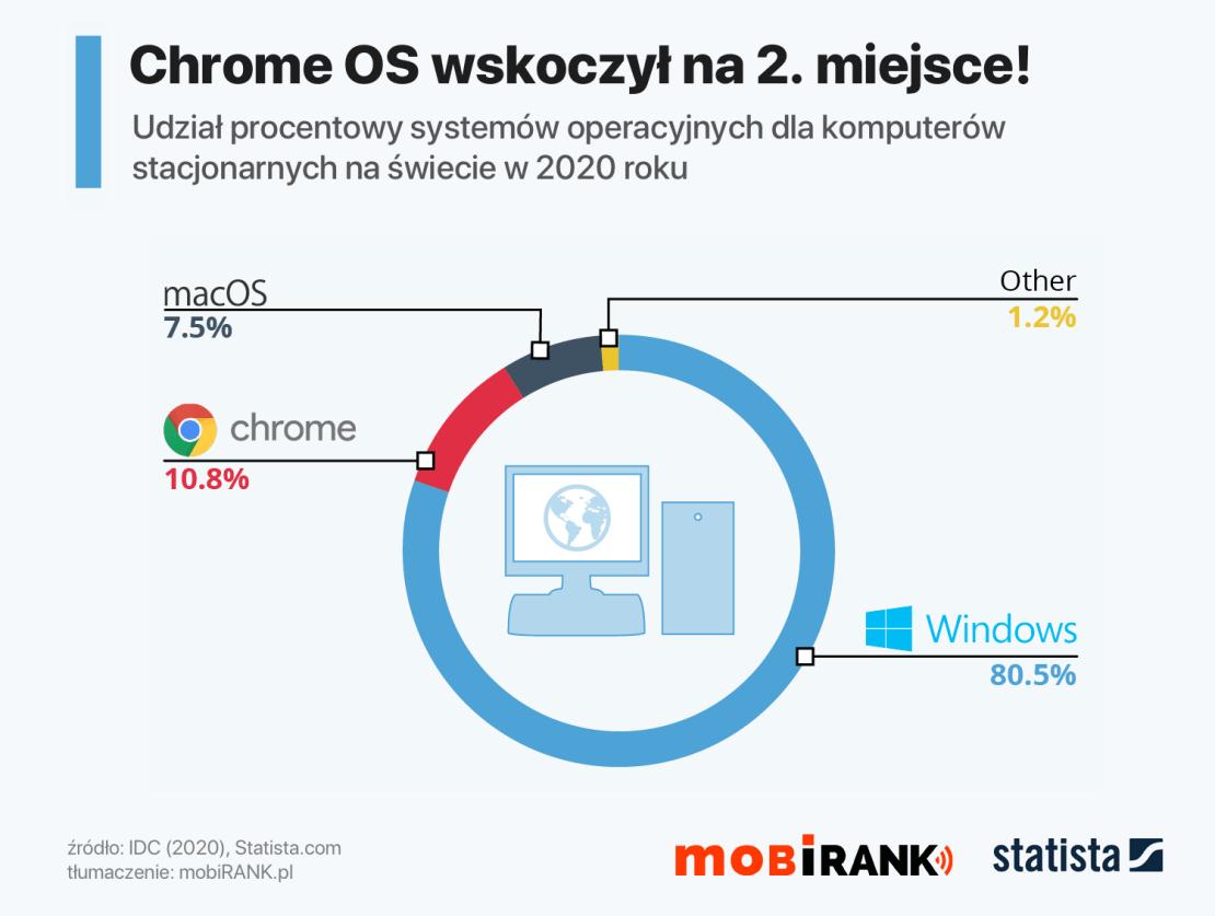 Udział systemów operacyjnych dla komputerów stacjonarnych w 2020 roku na świecie