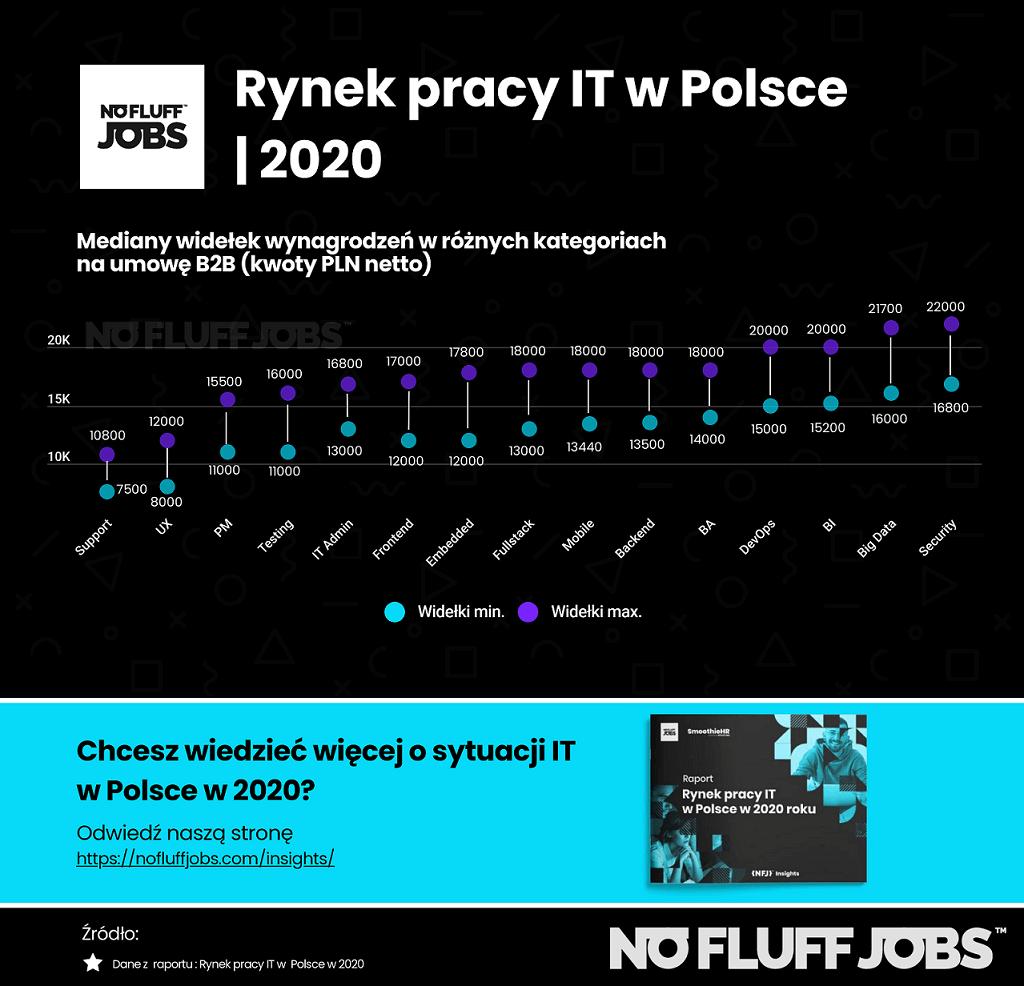 Wynagrodzenia IT w Polsce (B2B) w 2020 roku