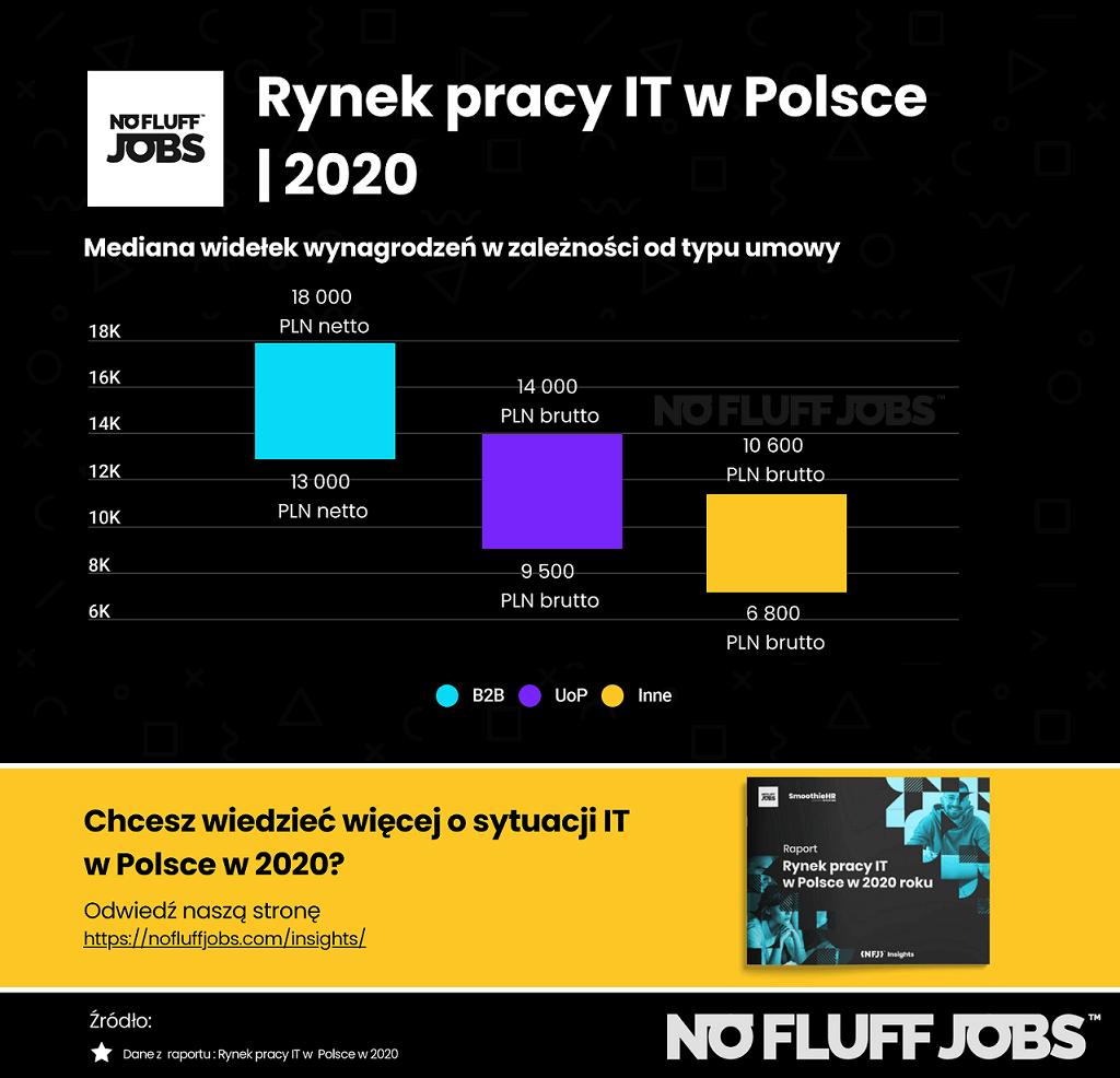 Wynagrodzenia IT w Polsce a typ umowy w 2020 roku