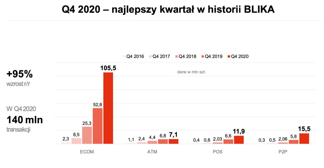 Wyniki BLIKA za 4Q 2020 roku