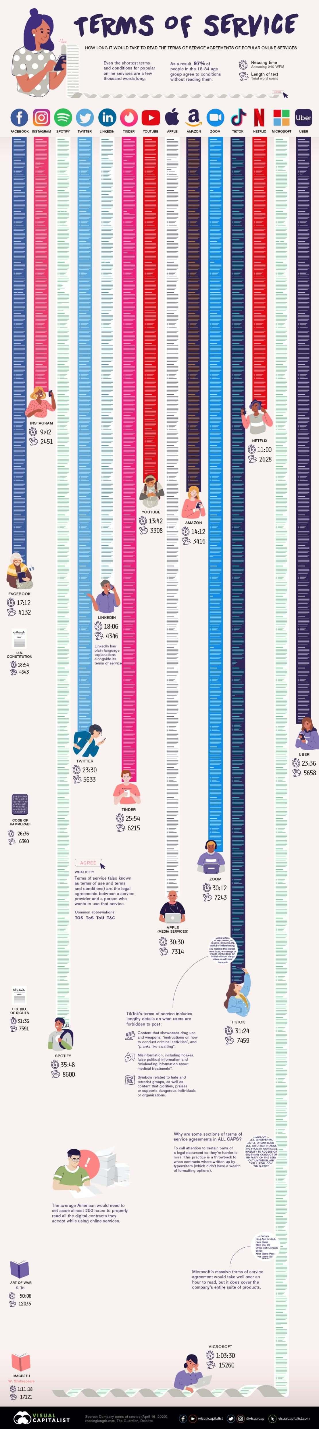Infografika: Porównanie długości regulaminów popularnych serwisów i aplikacji