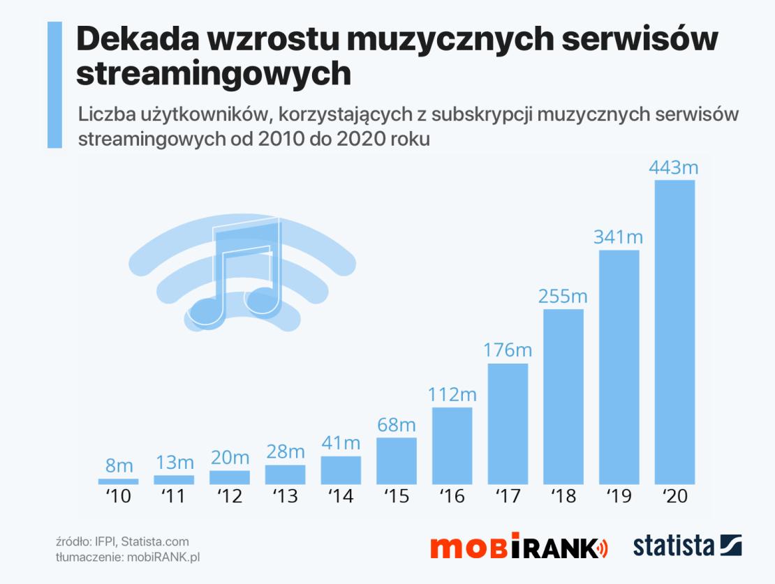 Liczba płatnych subskrypcji muzycznych serwisów streamingowych od 2010 do 2020 roku