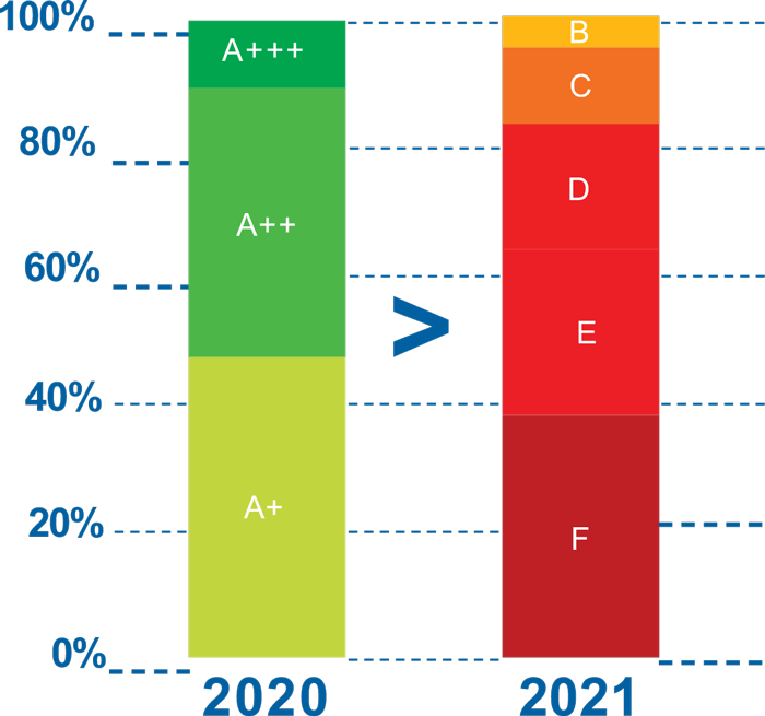 Przeskalowanie oznaczeń na etykietach energetycznych urządzeń RTV AGD (UE, 2021)