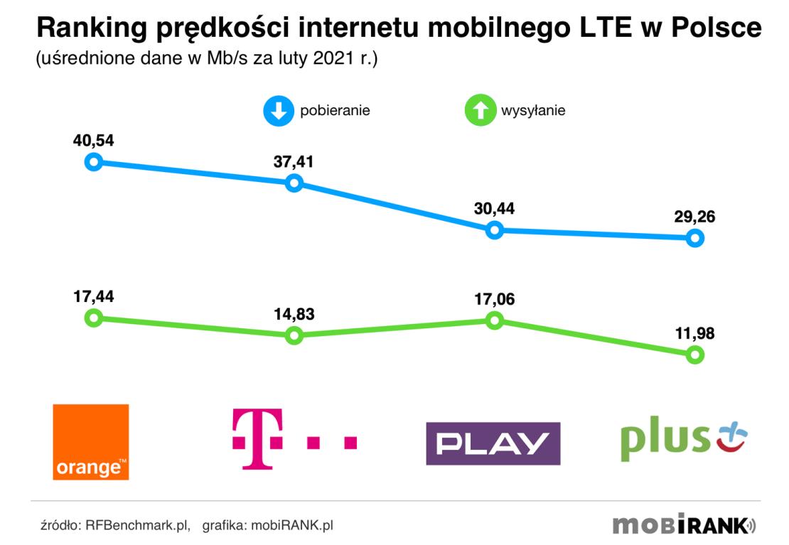 Ranking prędkości internetu mobilnego 4G/LTE polskich operatorów komórkowych (luty 2020 r.)