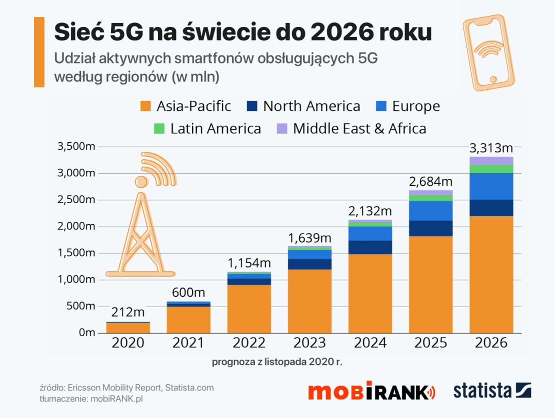 Sieć 5G na świecie w 2020-2026 (prognoza)