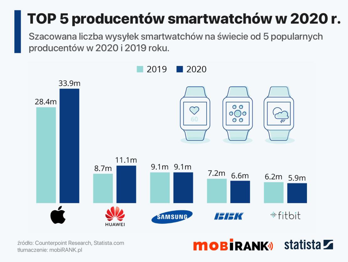 TOP 5 producentów smartwatchów na świecie w 2020 roku