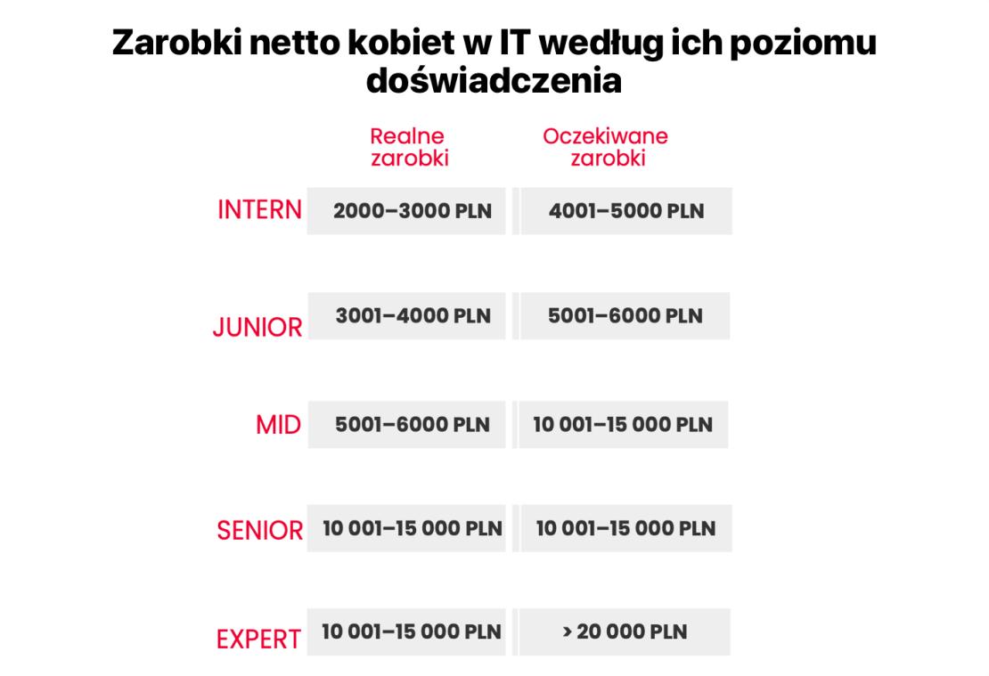 Zarobki netto kobiet w IT w Polsce w 2021 roku