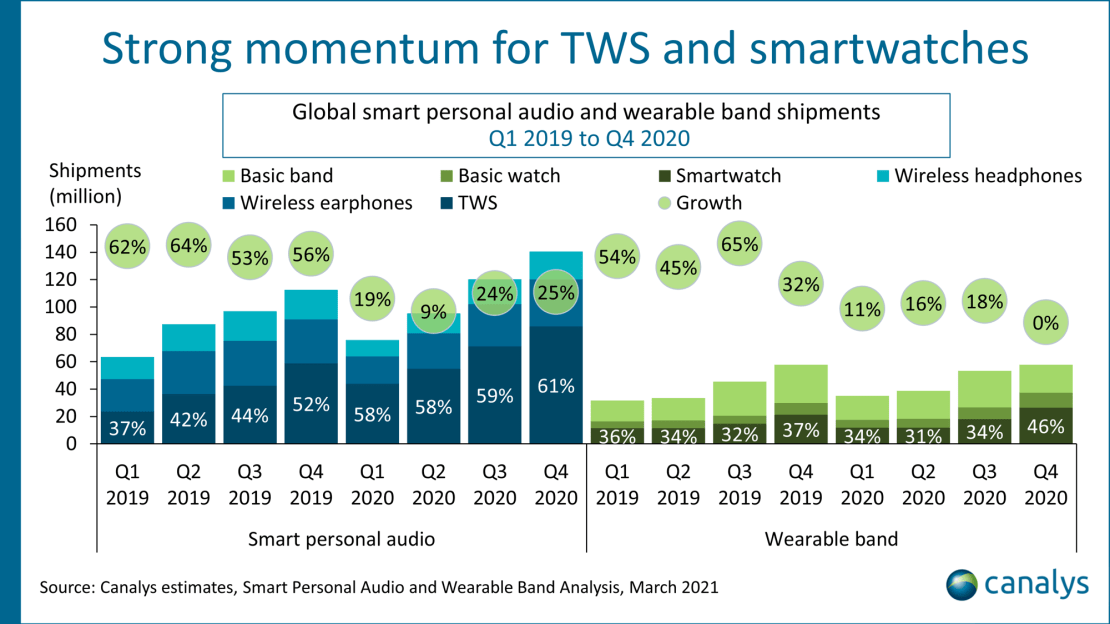 Kwartalna sprzedaż Sprzedaż słuchawek TWS i smartwatchów w 2019 i 2020 roku