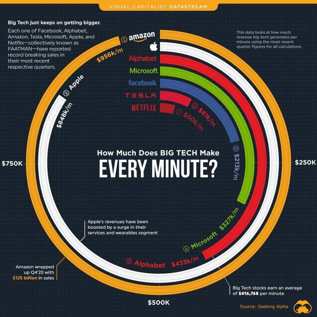 Zarobki Big tech w ciągu minuty (2021 rok) FAATMAN