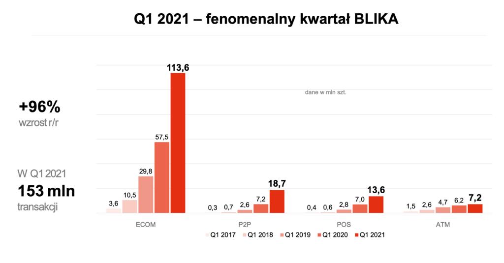 BLIK- podsumowanie 1 kwartału 2021