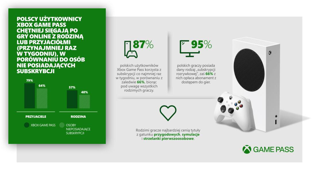 Xbox Game Pass łączy graczy z Polski - Wyniki badania 2 000 graczy z Polski