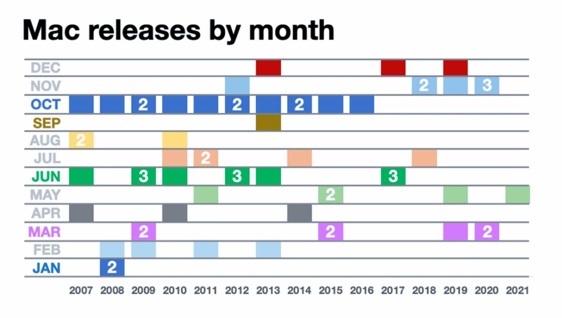 Miesiące, w których wydawano komputery Mac od 2007 do 2021 r.