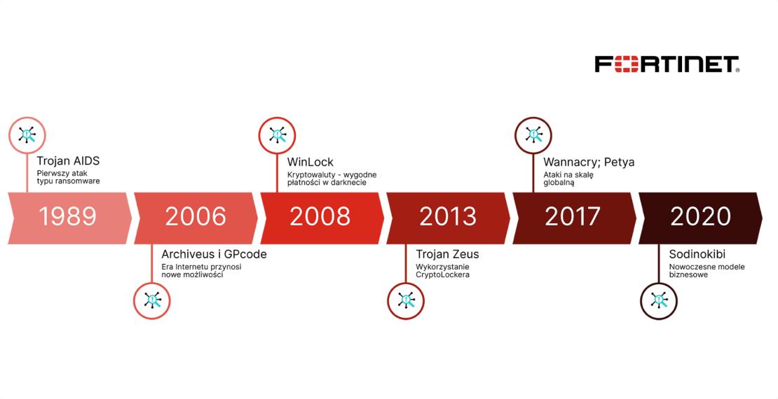 Historia ransomware (30 lat na osi czasu) - FortiNet