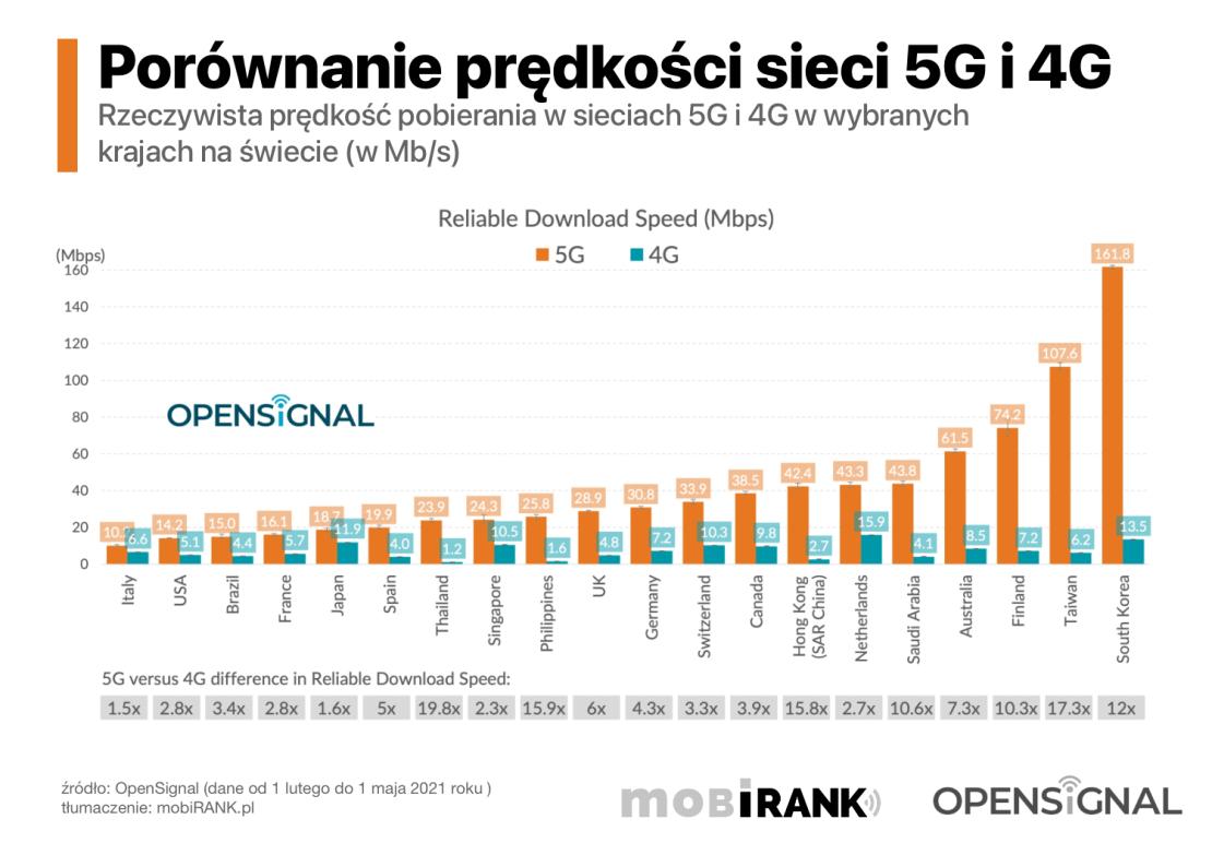 Porównanie prędkości sieci 5G i 4G w wybranych krajach na świecie (luty-maj 2021)