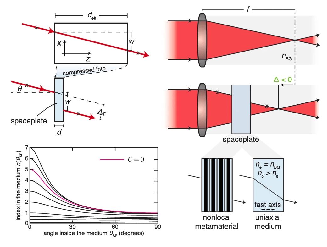 Rozwiązanie problemu odległości w optyce, za pomocą kątów i spaceplate