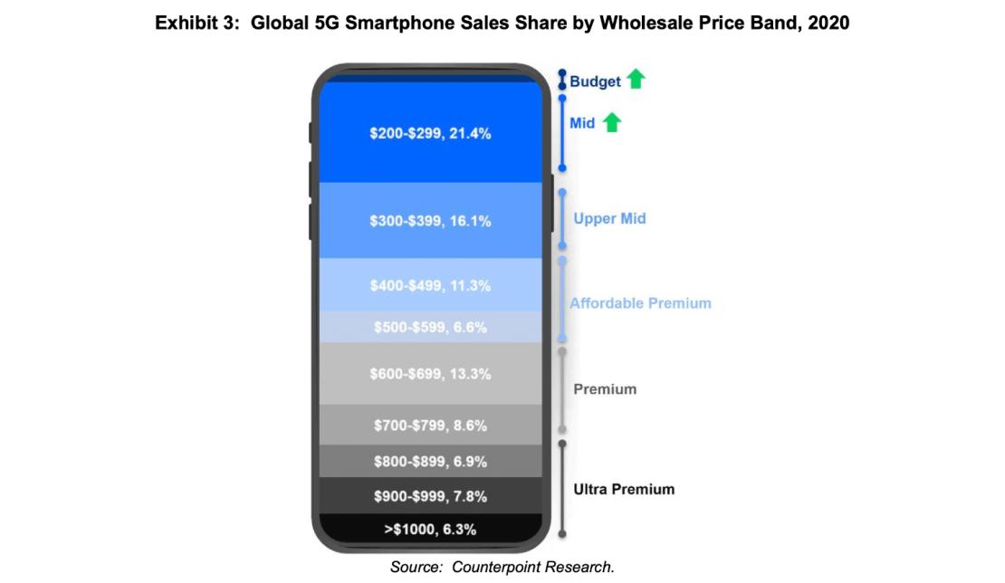 Sprzedaż smartfonów 5G na świecie wg ceny (2020)