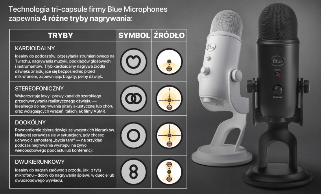Opis 4 trybów nagrywania mikrofonu Blue Yeti