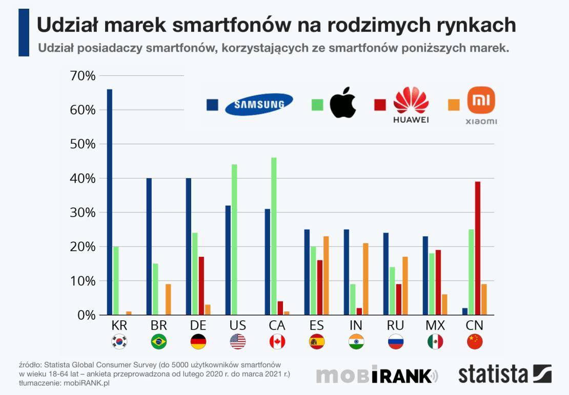 Udział marek smartfonów na rodzimych rynkach (2020-2021)