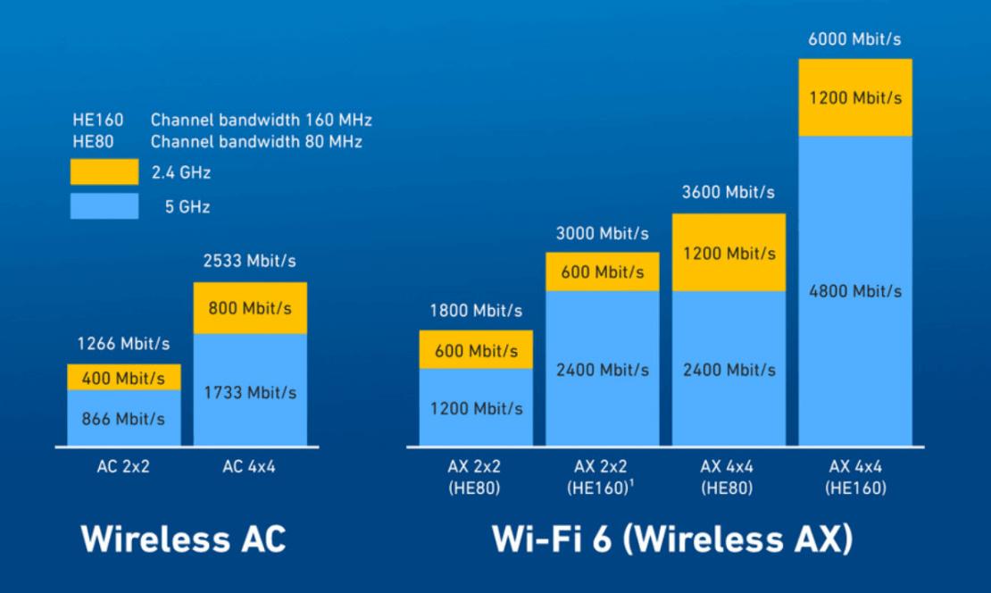 Porównanie prędkości WiFi 5 (802.11ac) i WiFi 6 (802.11ax)