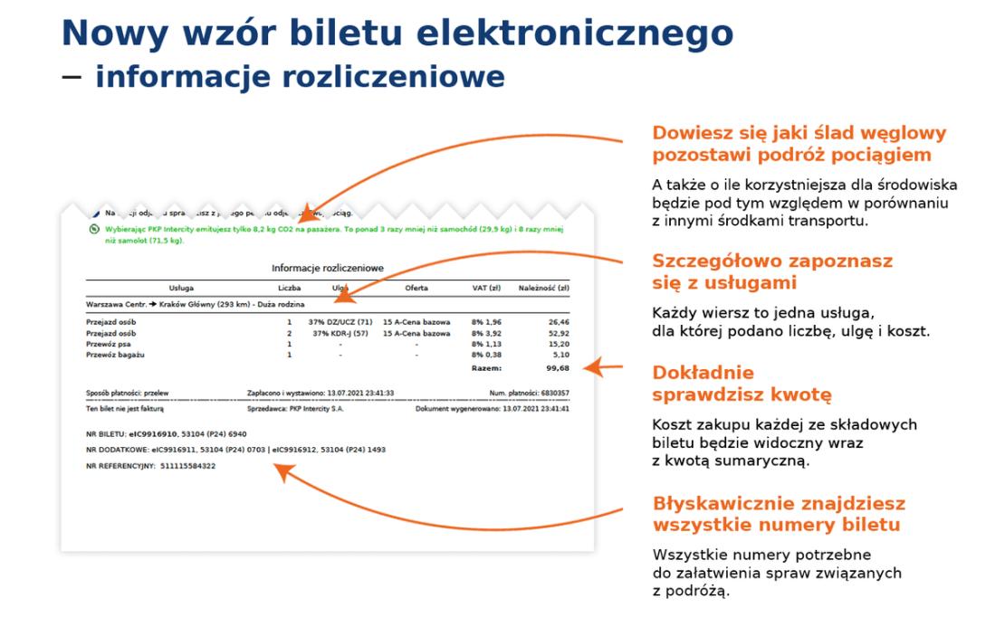 Informacje rozliczeniowe na nowym bilecie PKP Intercity z 2021 roku