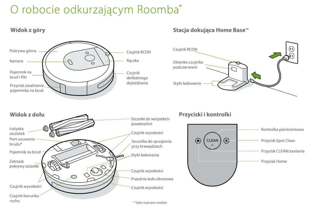 Opis elementów iRobota Roomba i7+