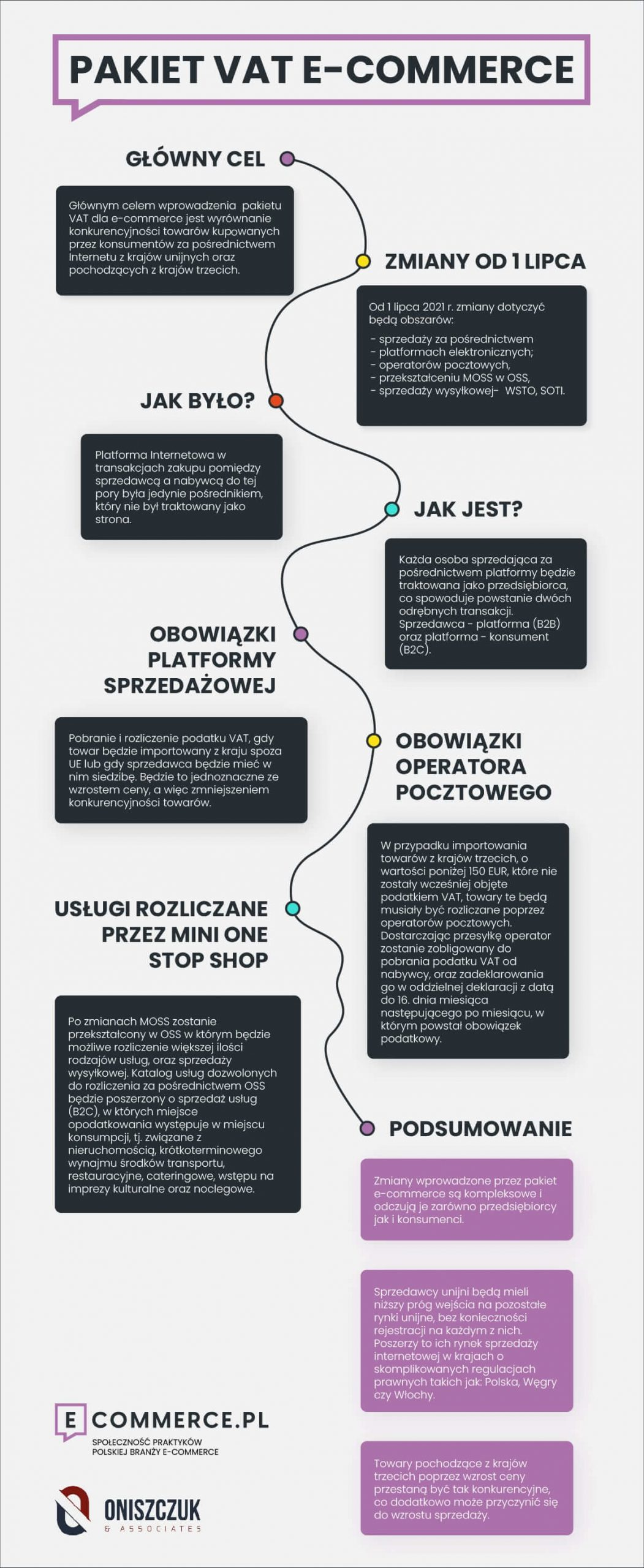 Infografika: Pakiet VAT e-commerce (Unia Europejska, 2021)