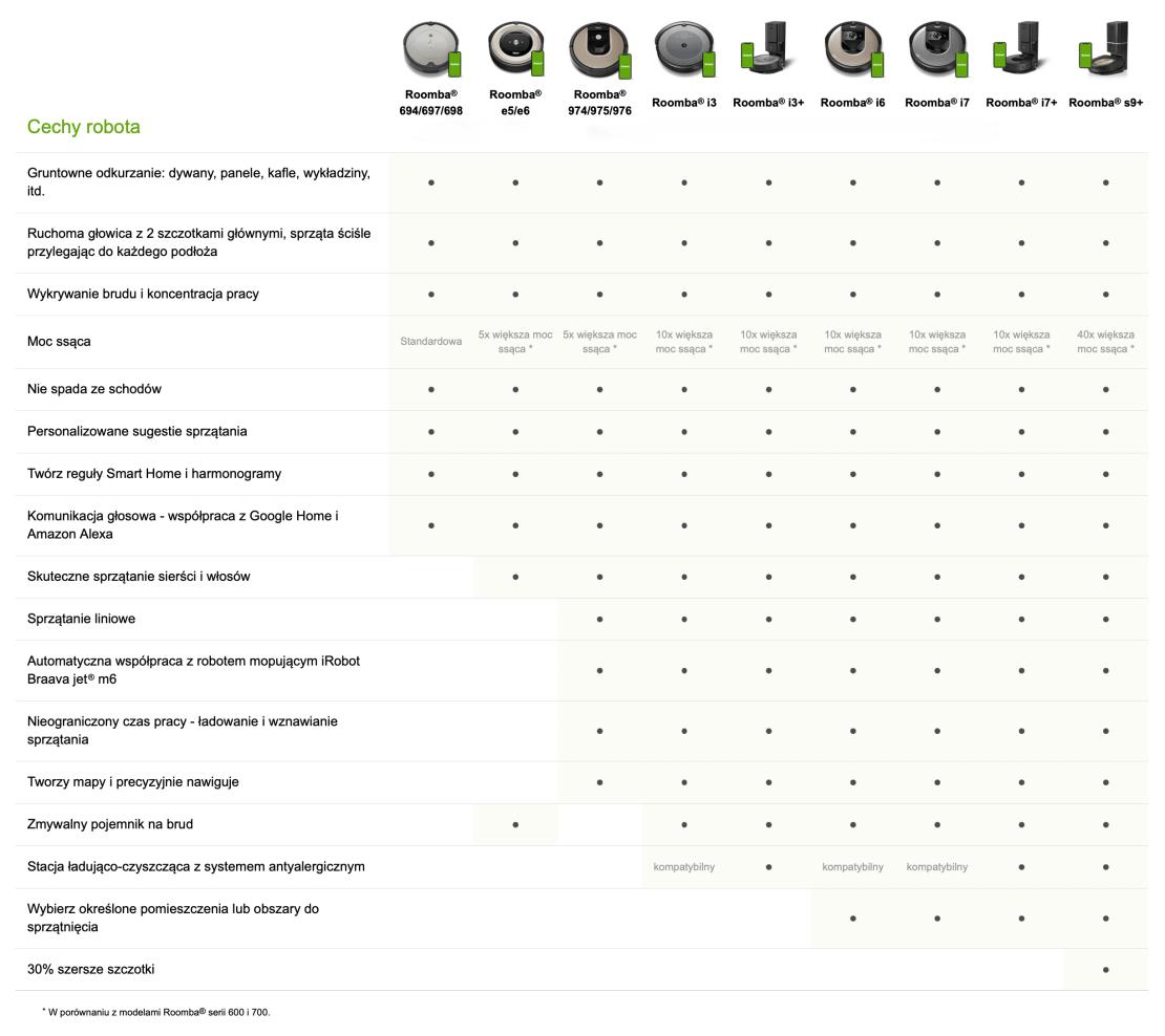Porównanie modeli robotów odkurzających Roomba firmy iRobot (sierpień 2021)