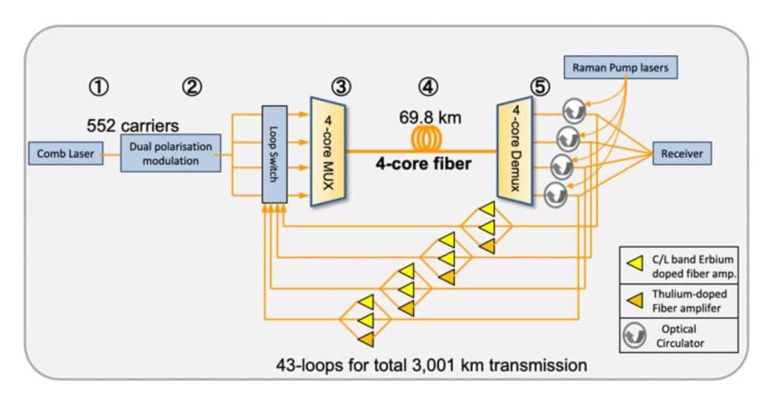 Schemat nowego systemu transmisji danych internetowych
