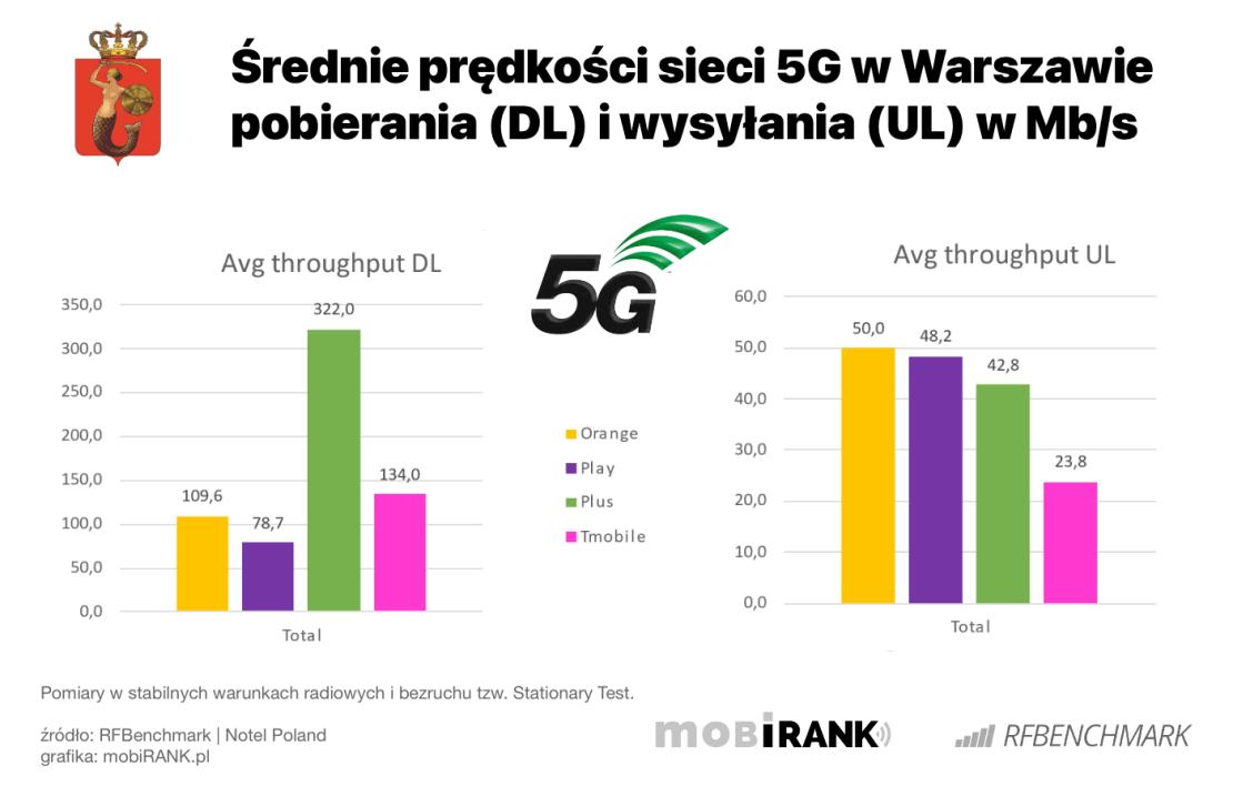 Średnie prędkości sieci 5G w Warszawie wg operatorów (lipiec 2021)