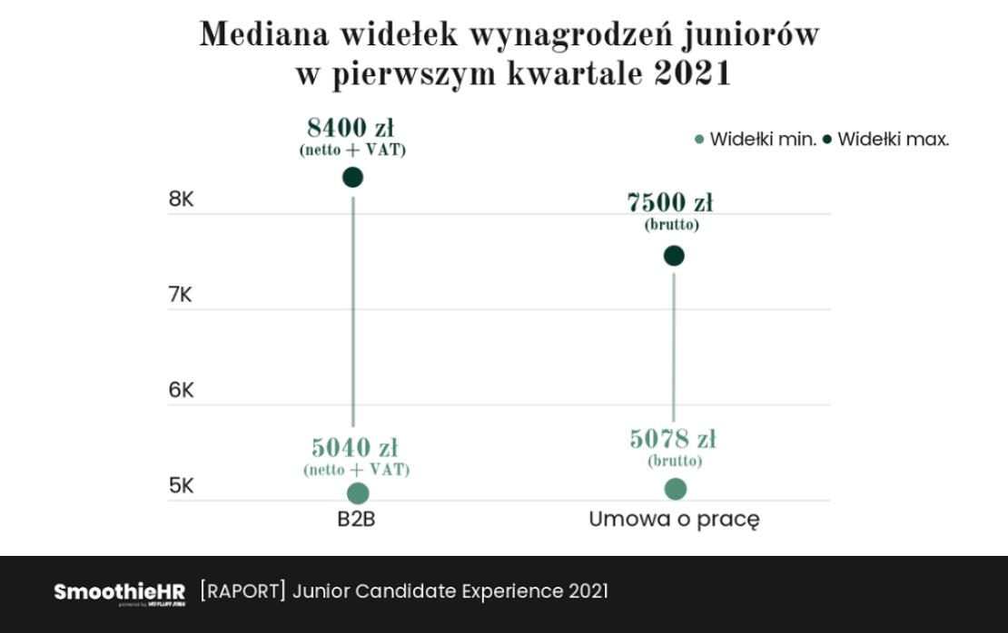 Mediana wynagrodzeń juniorów IT 1Q 2021