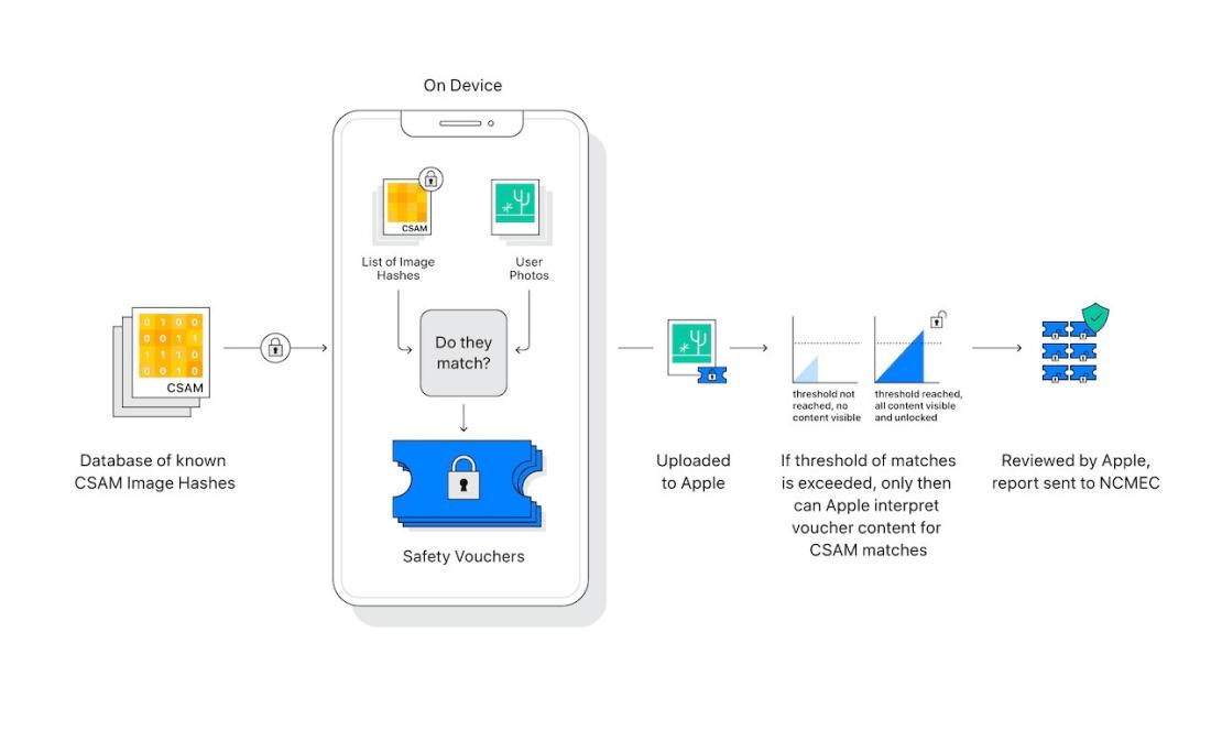 Diagram przedstawiający schemat działania funkcji CSAM firmy Apple