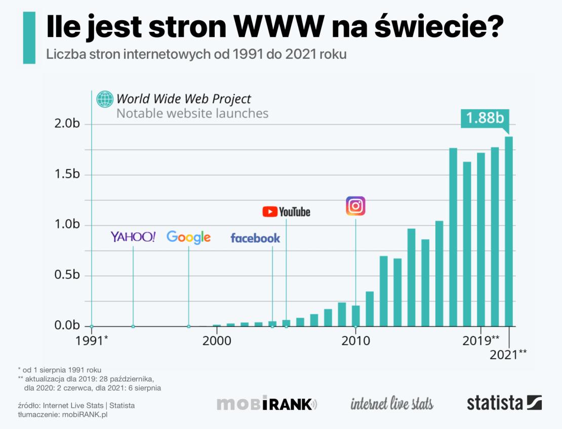 Ile jest stron WWW na świecie? (stan na 6 sierpnia 2021 r.)