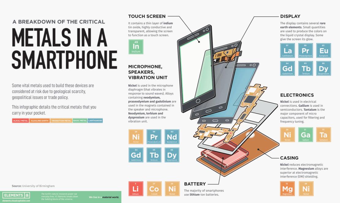 Metale krytyczne, które znajdują się w smartfonie (skład chemiczny, pierwiastki)