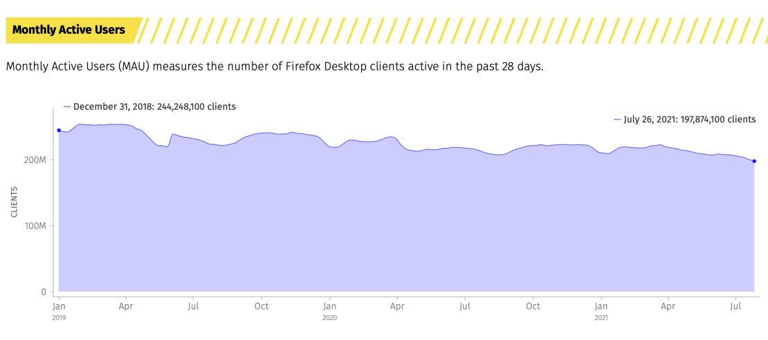 Miesięczna liczba aktywnych użytkowników Firefoksa (MAU) od 31 grudnia 2018 r. do 26 lipca 2021 r.