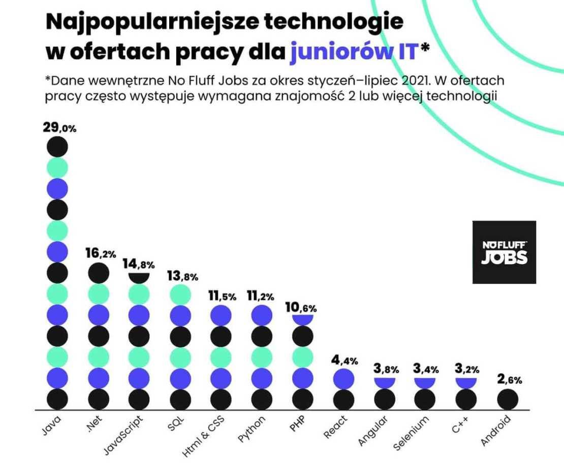 Najpopularniejsze technologie w ofertach pracy dla juniorów IT w 2021 roku