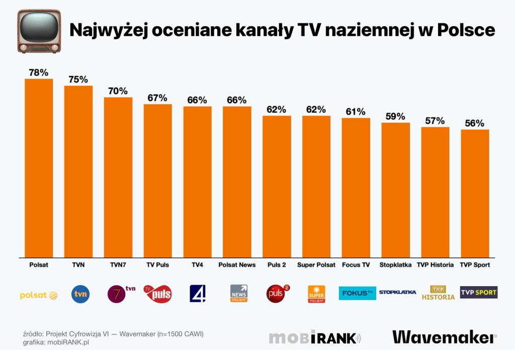 Najwyżej oceniane kanały telewizji naziemnej w POlsce (lipiec 2021) źródło Wavemaker Projekt Cyfrowizja VI