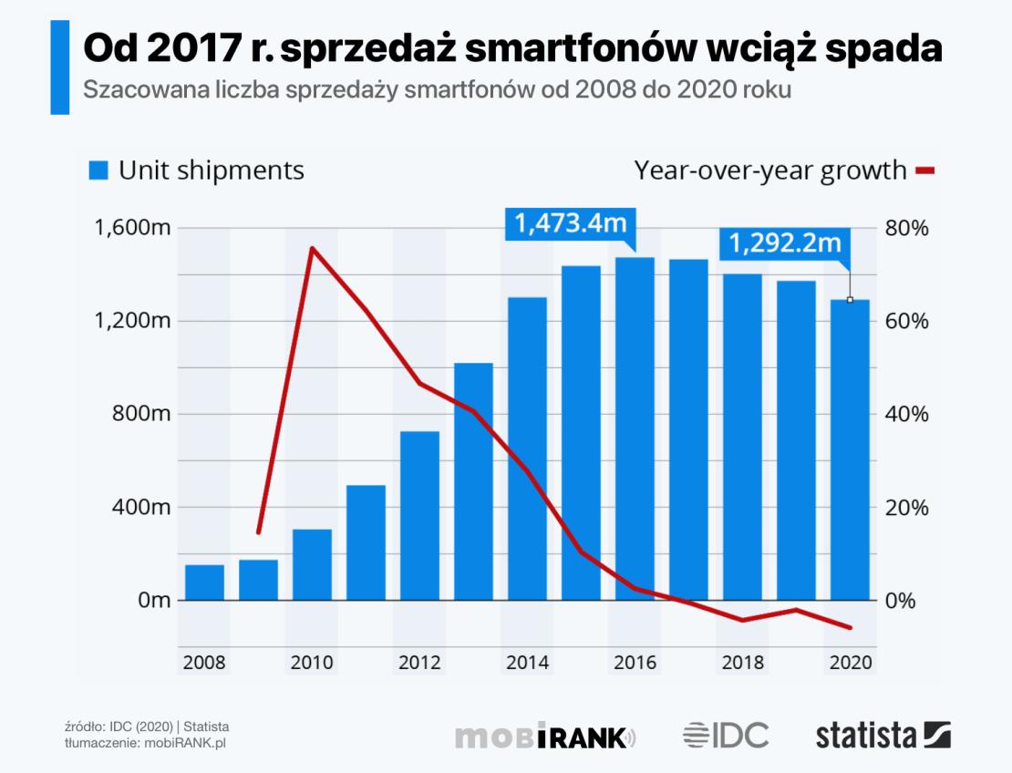 Sprzedaż smartfonów od 2008 do 2020 roku (na świecie)