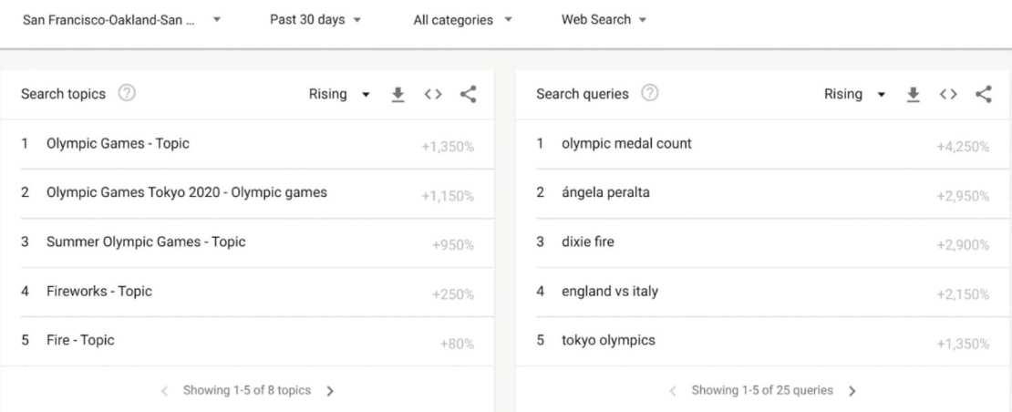 Trendy Google: trendy w okolicy