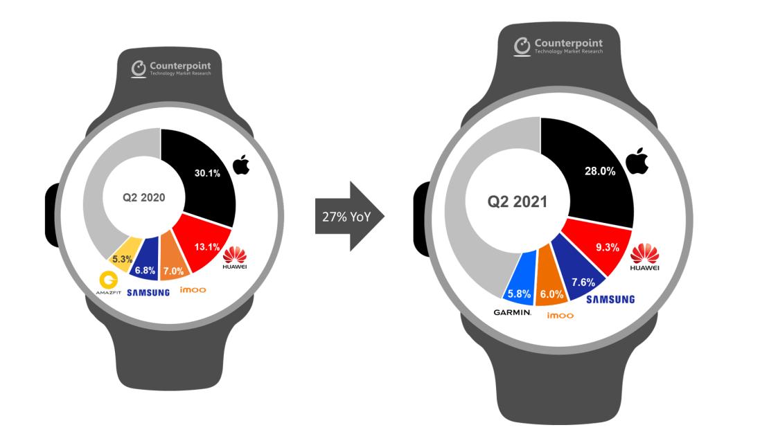Udział producentów na rynku smartwatchy w 2Q 2021 r.