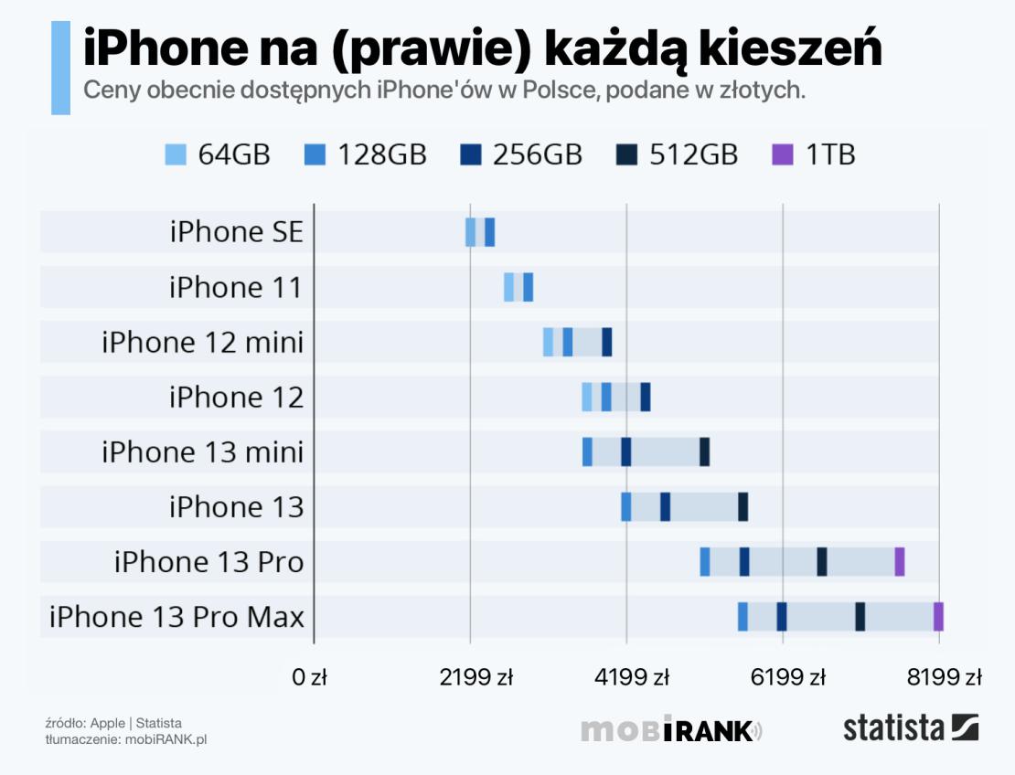 Ceny iPhone'ów w 2021 roku