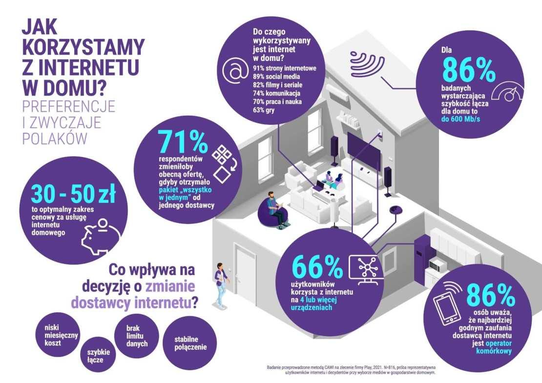 Infografika: Jak korzystamy z internetu w domu? (badanie zachowań Polaków - raport Play z 2021 roku)
