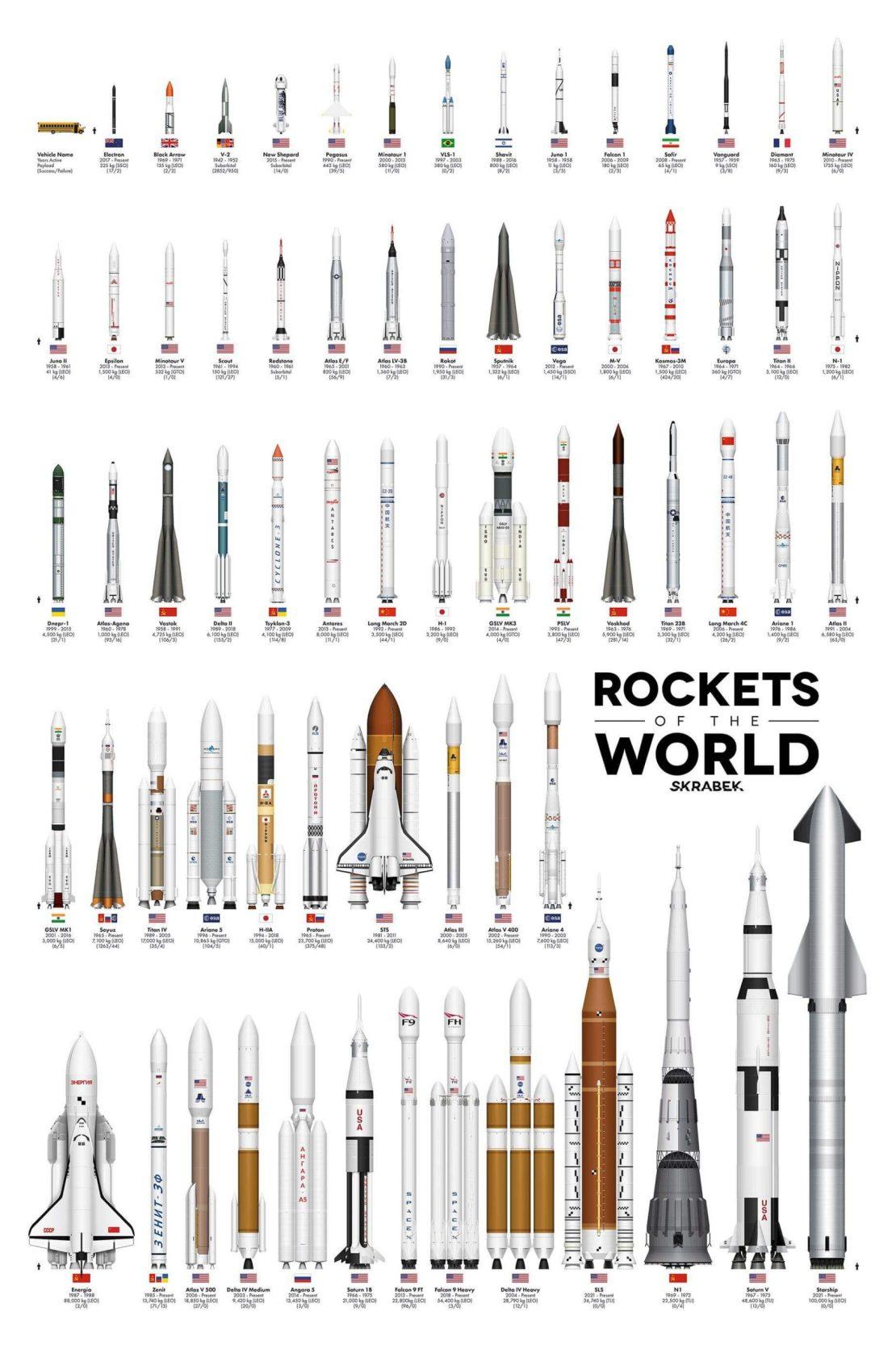 Infografika: Porównanie wielkości rakiet na świecie od 1942 do 2021 roku