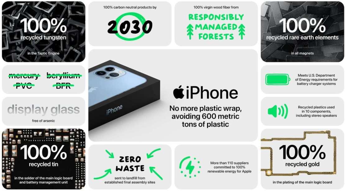 iPhone 13 a ekologia - w 100% recyklingowany